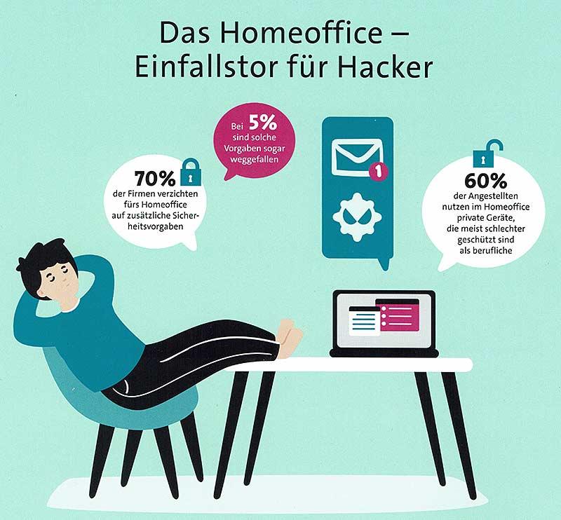 Homeoffice, oft ein Enfallstor für Hacker